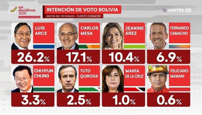 Intención de voto Bolivia 2020